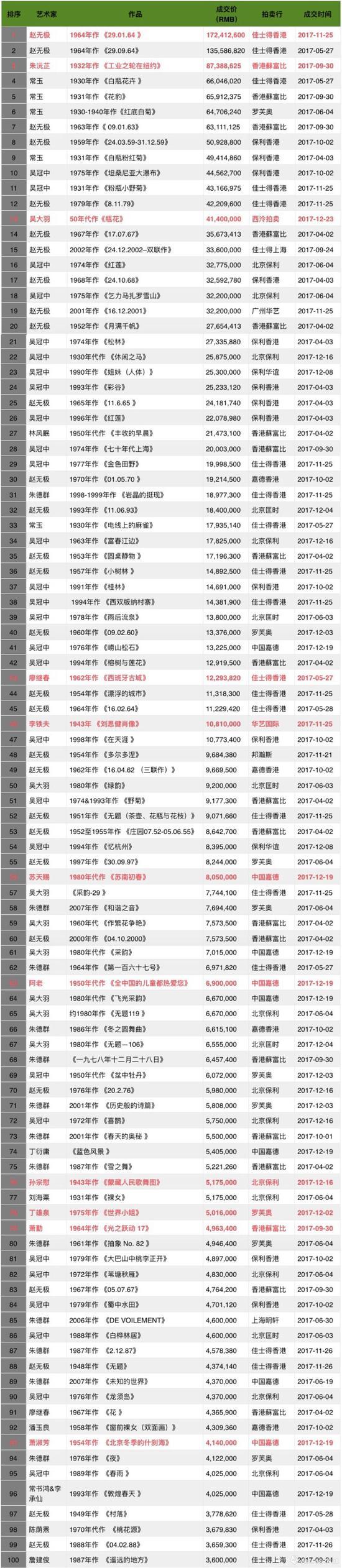 2017年度二十世纪艺术拍卖成交TOP100(数据来源\制图:雅昌艺术网)